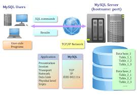 Download the Latest Database Management System