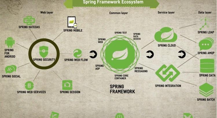 spring framework masterclass FREE