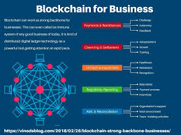 Blockchain for business course