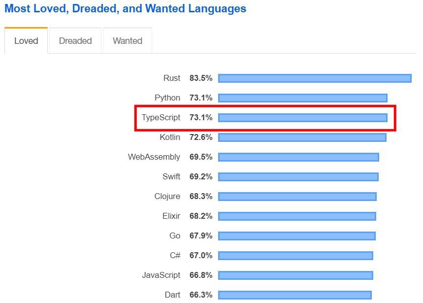 top 7 new programming language