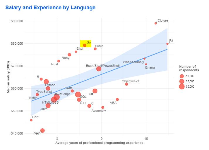 top 10 best programming languages