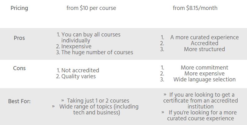 udemy vs coursera summary